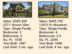 Washington Foreclosed Home Listings
